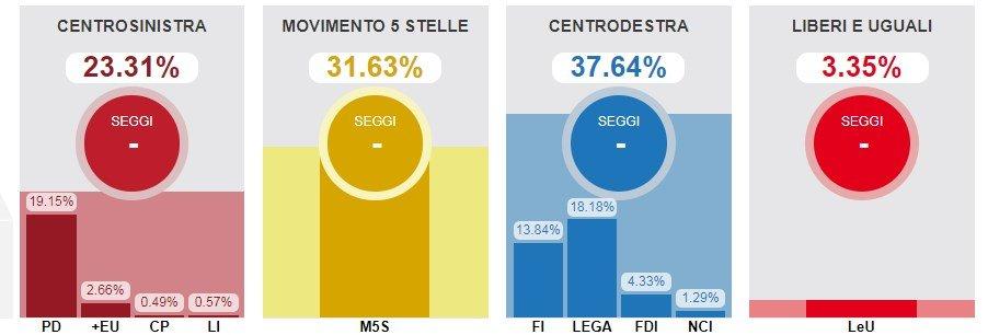 risultati-elezioni-parlamentari-2018